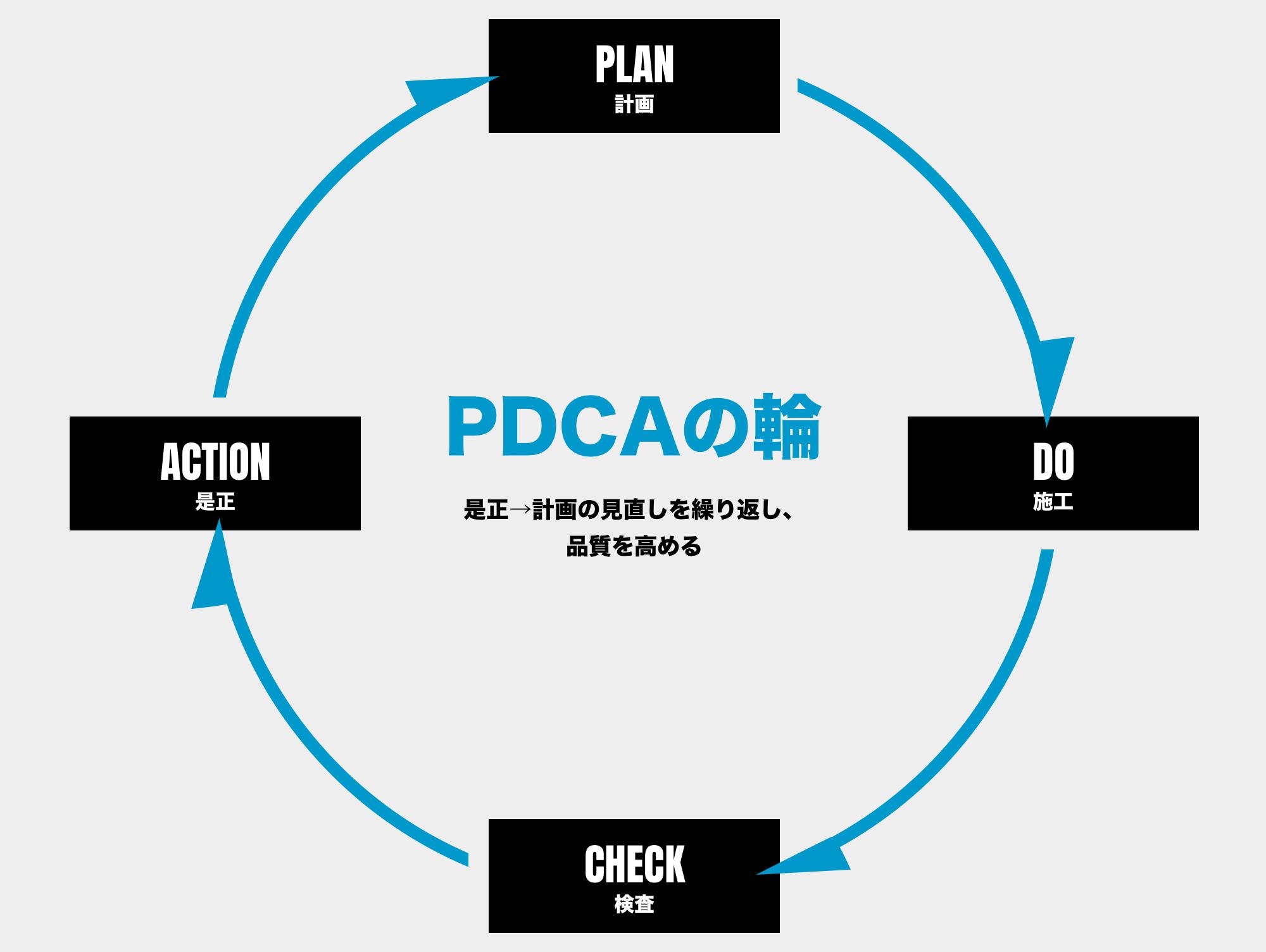 PDCAの輪