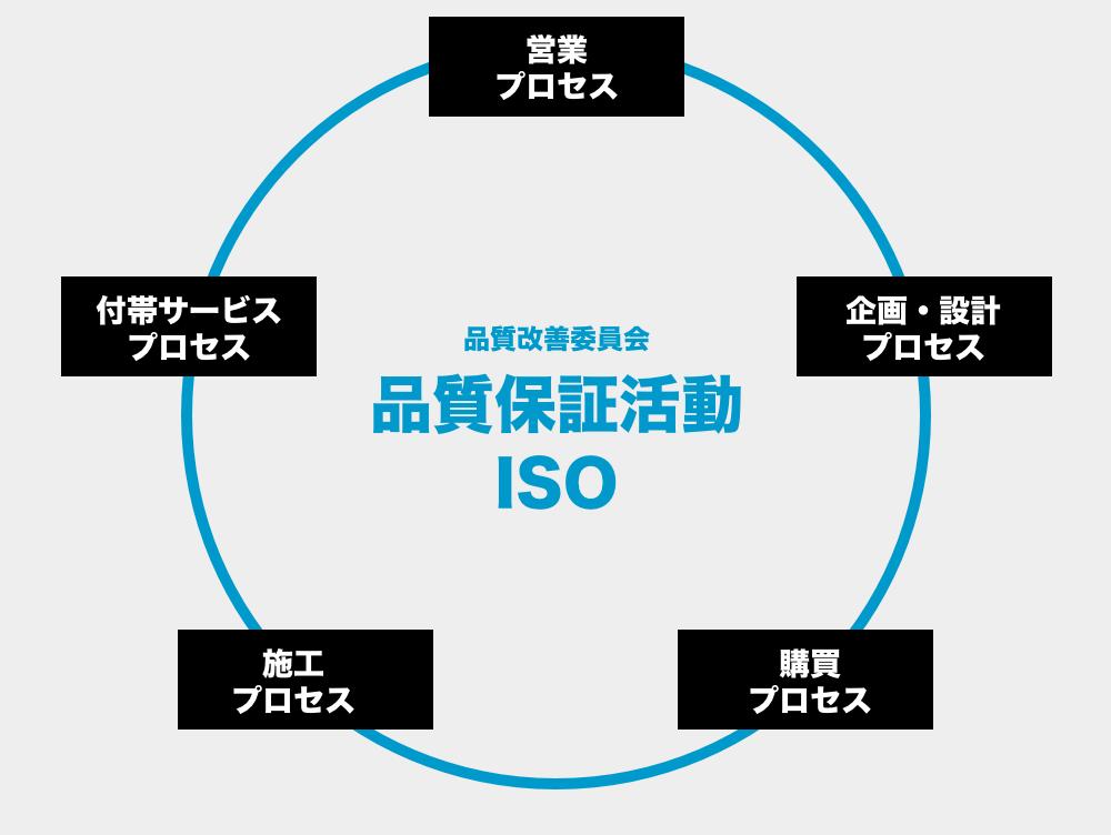 品質保証活動図