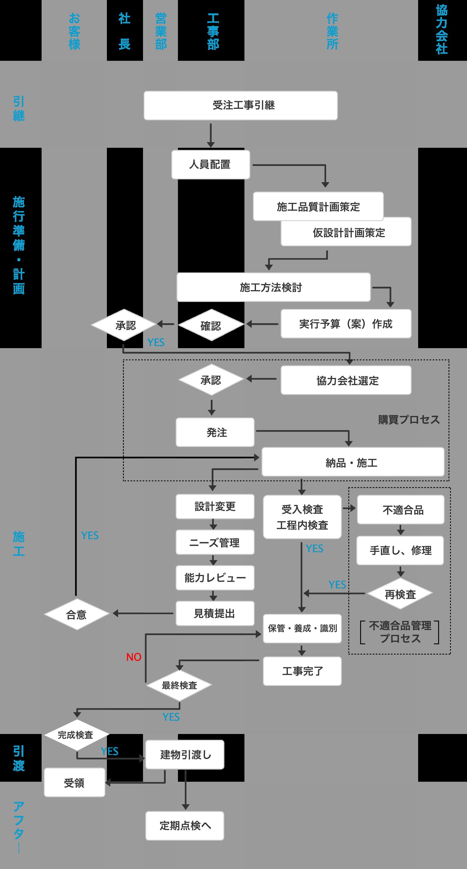 品質保証プロセス図